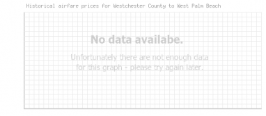 Price overview for flights from Westchester County to West Palm Beach