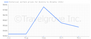 Price overview for flights from Wichita to Atlanta