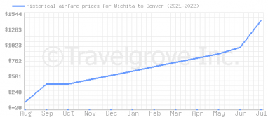Price overview for flights from Wichita to Denver
