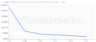 Price overview for flights from Wichita to Europe