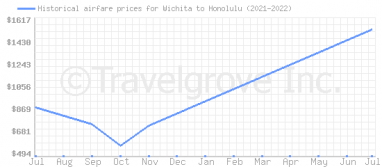 Price overview for flights from Wichita to Honolulu