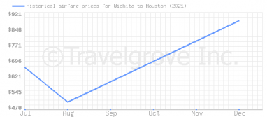 Price overview for flights from Wichita to Houston