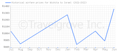 Price overview for flights from Wichita to Israel