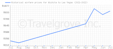 Price overview for flights from Wichita to Las Vegas