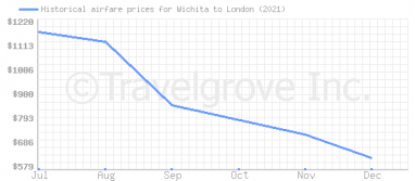 Price overview for flights from Wichita to London