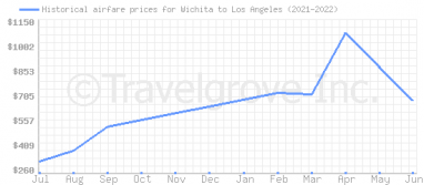 Price overview for flights from Wichita to Los Angeles