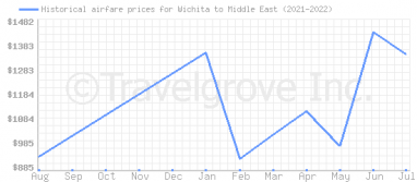 Price overview for flights from Wichita to Middle East