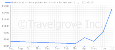 Price overview for flights from Wichita to New York City