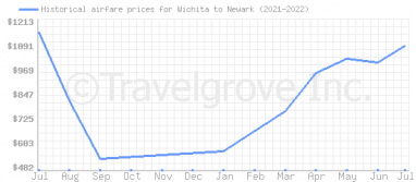 Price overview for flights from Wichita to Newark