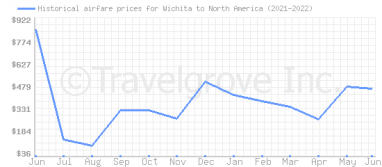 Price overview for flights from Wichita to North America