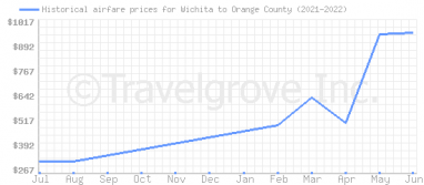 Price overview for flights from Wichita to Orange County