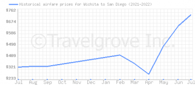 Price overview for flights from Wichita to San Diego