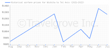Price overview for flights from Wichita to Tel Aviv