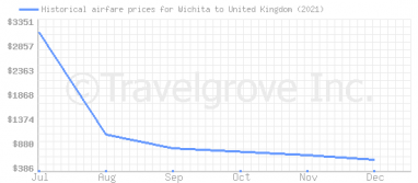 Price overview for flights from Wichita to United Kingdom