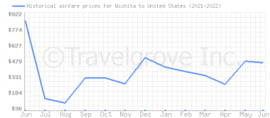 Price overview for flights from Wichita to United States