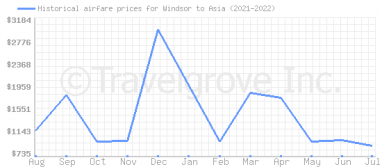 Price overview for flights from Windsor to Asia