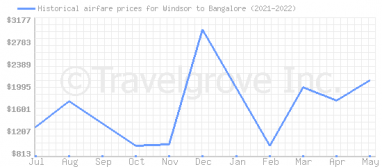 Price overview for flights from Windsor to Bangalore