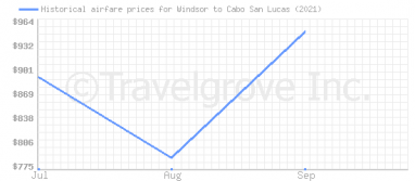 Price overview for flights from Windsor to Cabo San Lucas