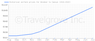 Price overview for flights from Windsor to Cancun