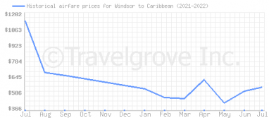 Price overview for flights from Windsor to Caribbean