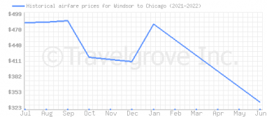 Price overview for flights from Windsor to Chicago