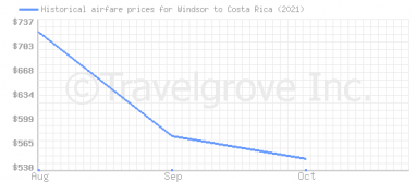 Price overview for flights from Windsor to Costa Rica