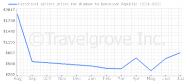 Price overview for flights from Windsor to Dominican Republic