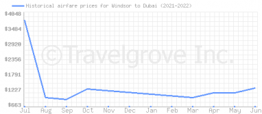 Price overview for flights from Windsor to Dubai