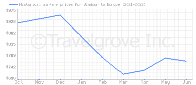 Price overview for flights from Windsor to Europe
