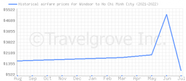 Price overview for flights from Windsor to Ho Chi Minh City