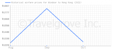 Price overview for flights from Windsor to Hong Kong