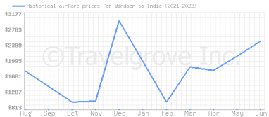 Price overview for flights from Windsor to India