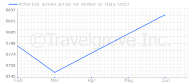 Price overview for flights from Windsor to Italy