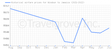 Price overview for flights from Windsor to Jamaica