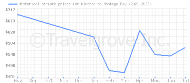 Price overview for flights from Windsor to Montego Bay