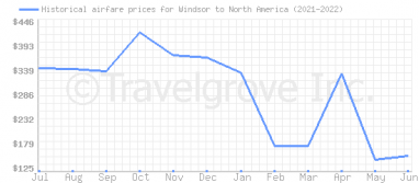 Price overview for flights from Windsor to North America