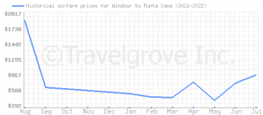 Price overview for flights from Windsor to Punta Cana