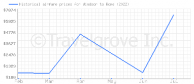 Price overview for flights from Windsor to Rome