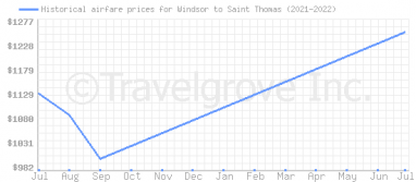Price overview for flights from Windsor to Saint Thomas