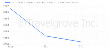 Price overview for flights from Windsor to San Jose