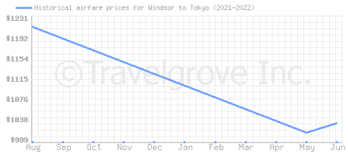 Price overview for flights from Windsor to Tokyo