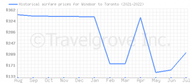 Price overview for flights from Windsor to Toronto