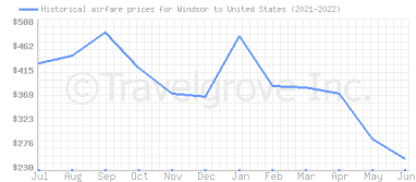 Price overview for flights from Windsor to United States