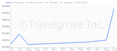 Price overview for flights from Windsor to Vietnam