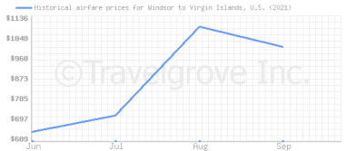 Price overview for flights from Windsor to Virgin Islands, U.S.