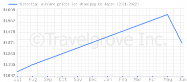 Price overview for flights from Winnipeg to Japan