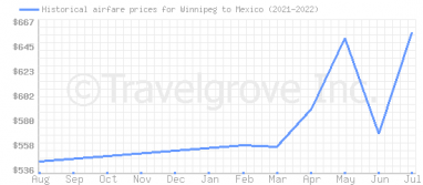 Price overview for flights from Winnipeg to Mexico