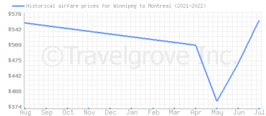 Price overview for flights from Winnipeg to Montreal