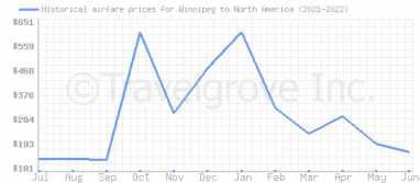 Price overview for flights from Winnipeg to North America
