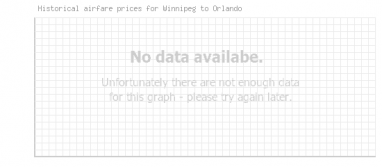 Price overview for flights from Winnipeg to Orlando